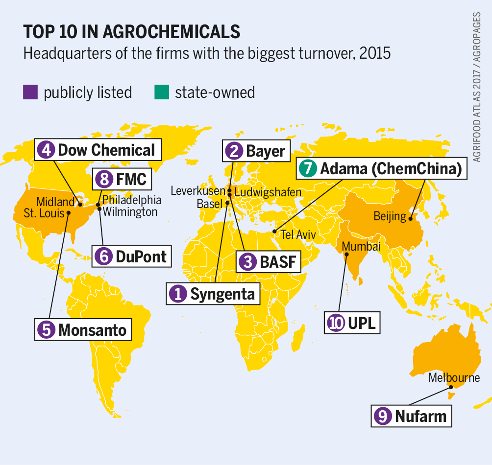 A graph showing the concentration of the agrichemicals industry in the hands of a few multinationals.