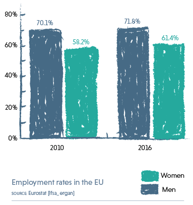 Graph showing the employment rates for men and women in the EU in the years 2010 and 2016