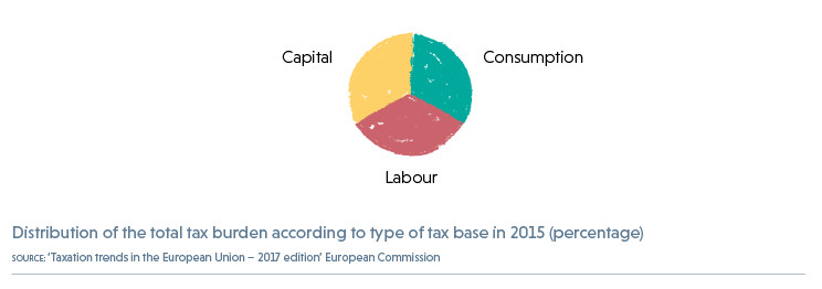 Graph Key: Distribution of the total tax burden according to type of tax base in 2015 (percentage). Capital, Labour, & Consumption.