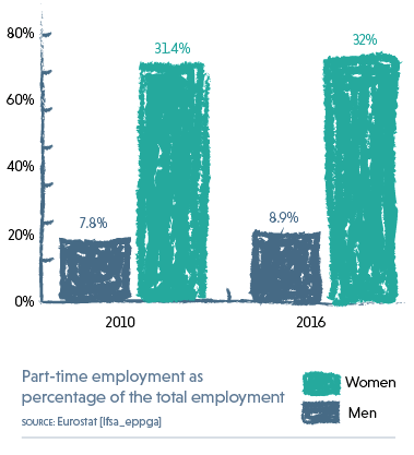 Graph showing part-time employment as a percentage of total employment for women and men in 2010 and 2016. Source: Eurostat.