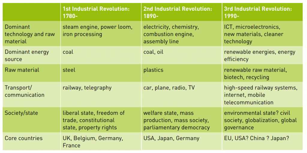 Table showing characteristics of the 1st to the 3rd indistrial revolutions