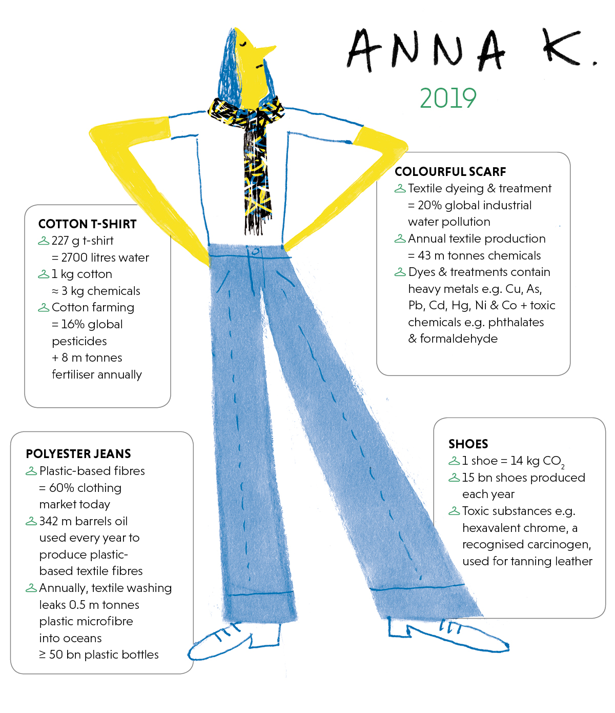 Infographic showing the outfit of Anna K in 2019 and its social, health and environmental impacts
