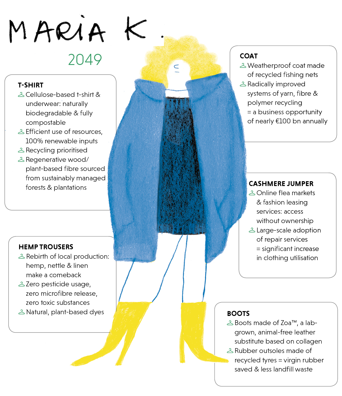 Infographic showing the outfit of Maria K in 2049 and its social, health and environmental impacts