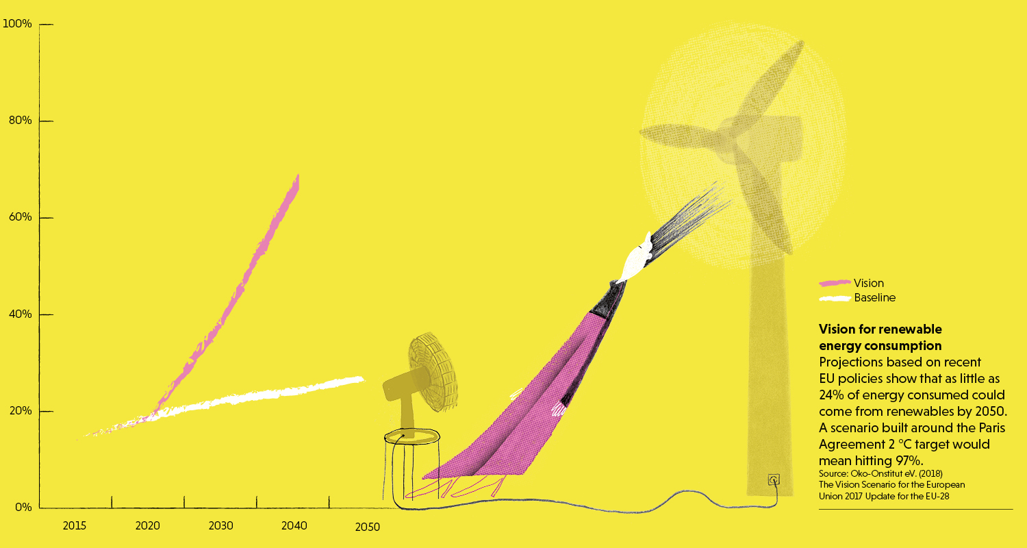Infographic on EU vision for renewable energy consumption