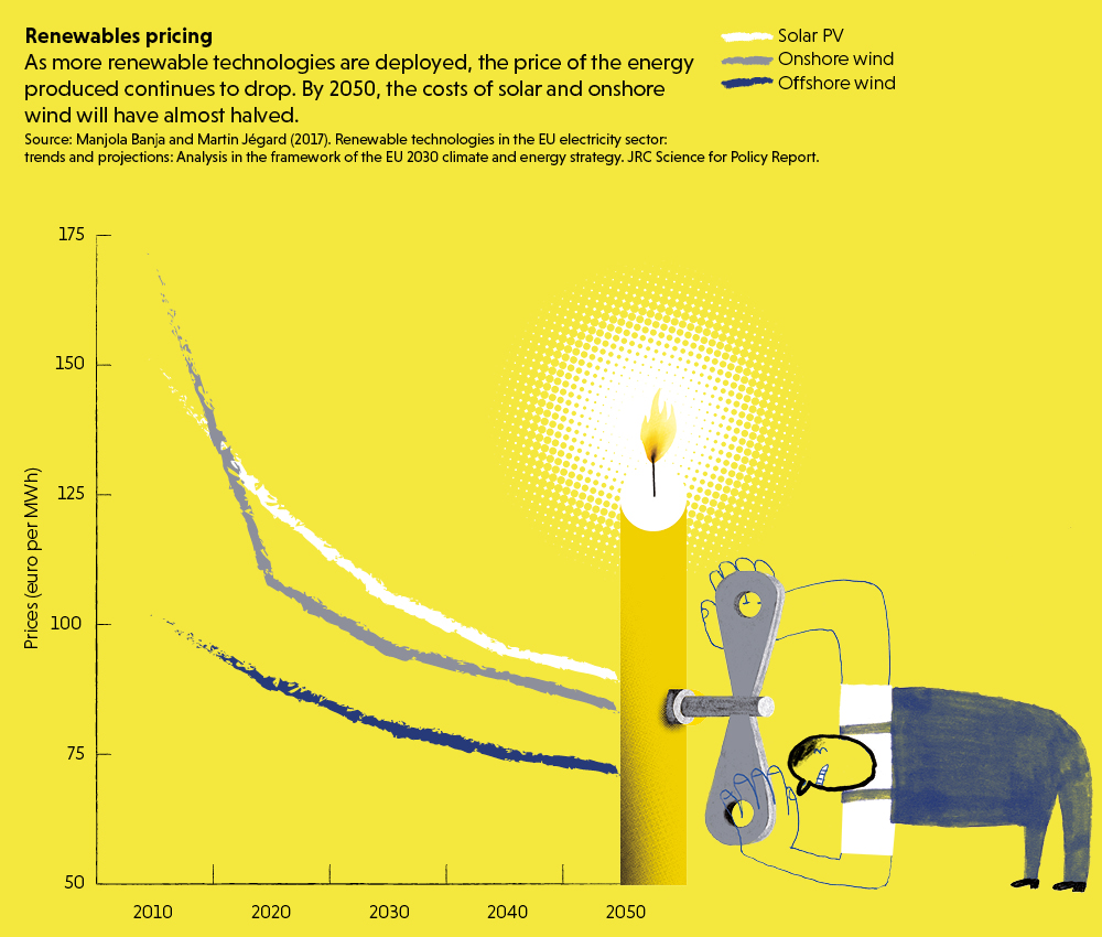 Infographic on renewables pricing