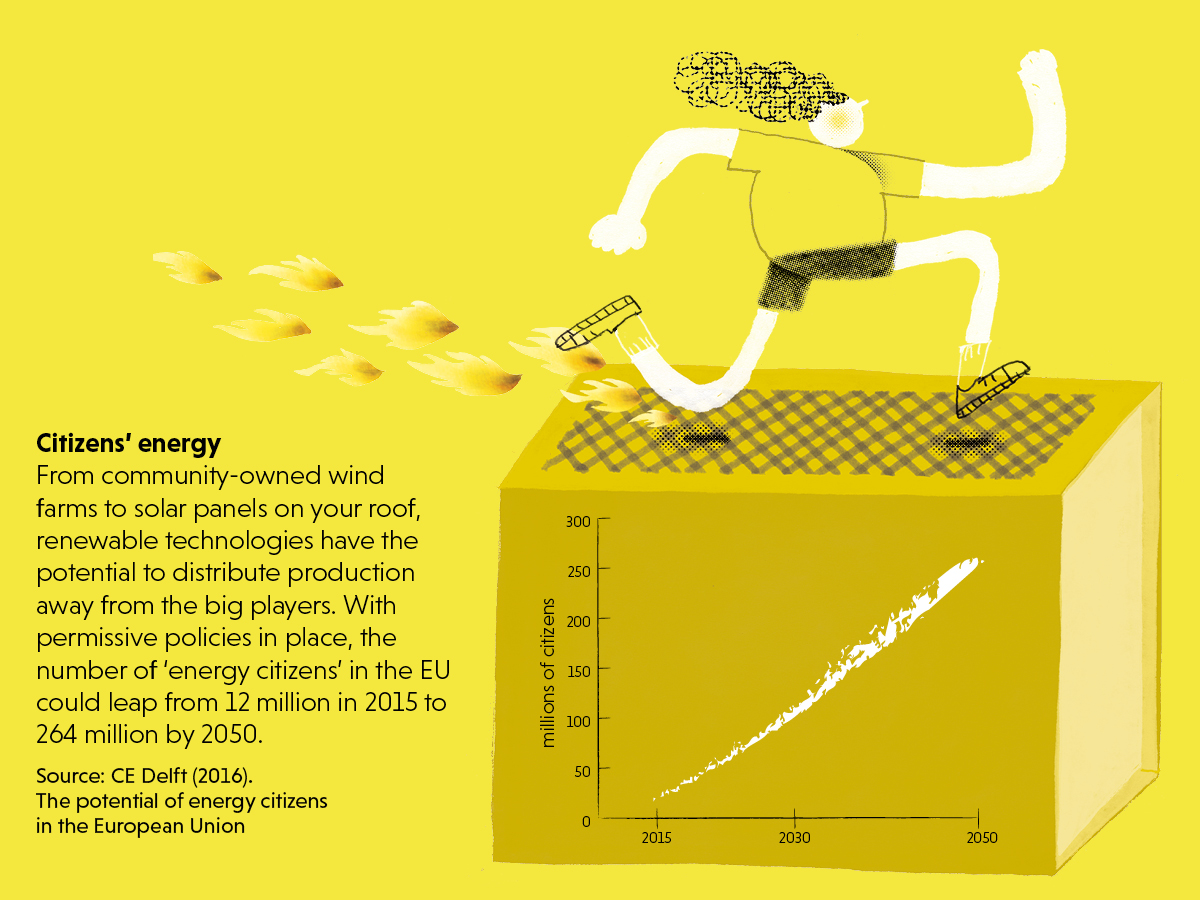 Infographic on citizens' energy