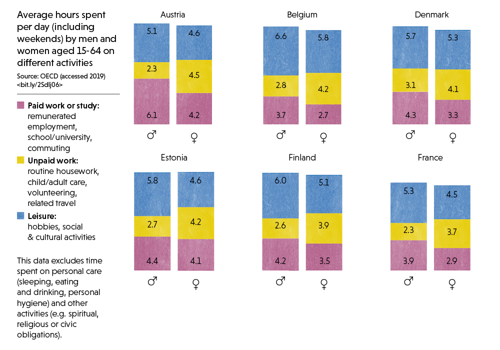 3/3: Infographic showing time spent by men and women on different activities per day1/3: Infographic showing time spent by men and women on different activities per day