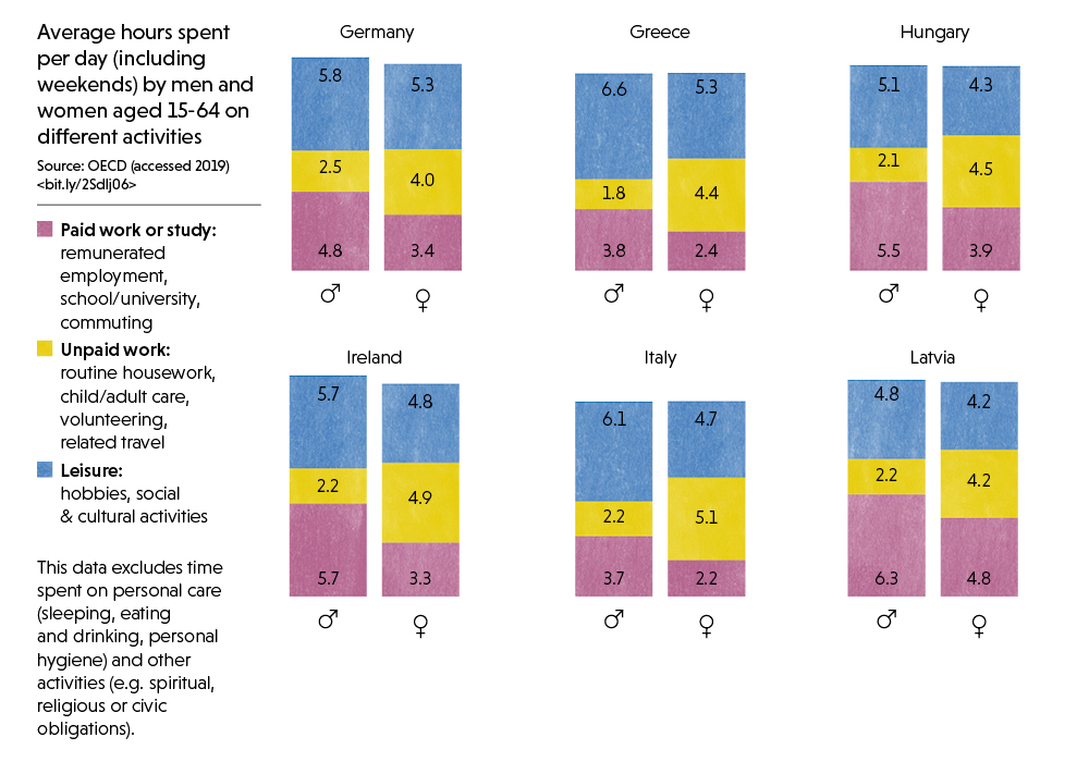 2/3: Infographic showing time spent by men and women on different activities per day