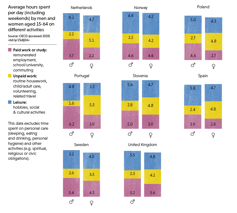 1/3: Infographic showing time spent by men and women on different activities per day