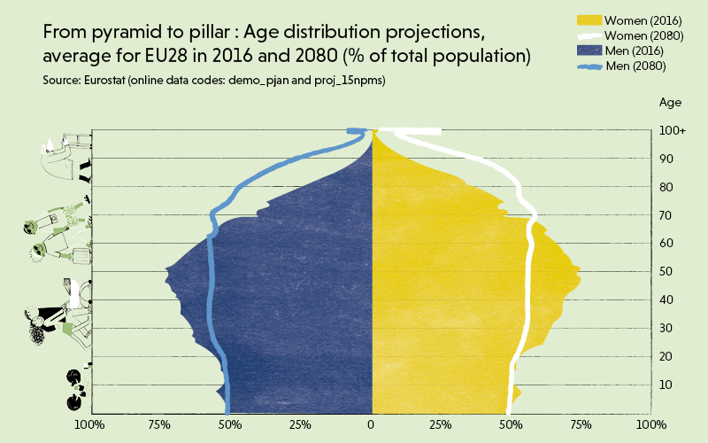 An infographic showing Age distribution projections, average for EU28 in 2016 and 2080 (% of total population)