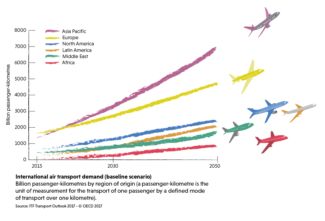 Infographic on international air transport demand (baseline scenario)