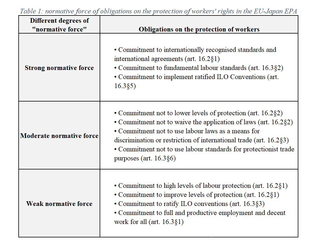 Normative force of obligations on the protection of workers' rights in the EU-Japan EPA