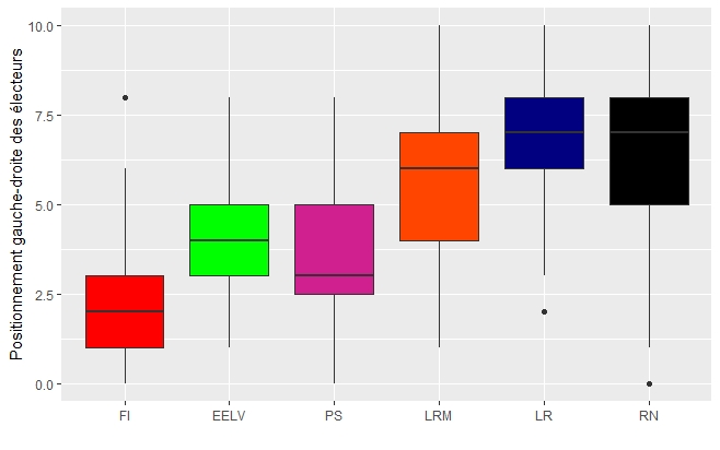 Graph 3: Left-right positioning by party